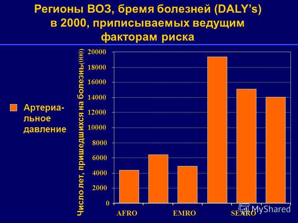 0 2000 4000 6000 8000 10000 12000 14000 16000 18000 20000 AFROEMROSEARO Артериа- льное давление Регионы ВОЗ, бремя болезней (DALYs) в 2000, приписываемых ведущим факторам риска Число лет, пришедшихся на болезнь (000)