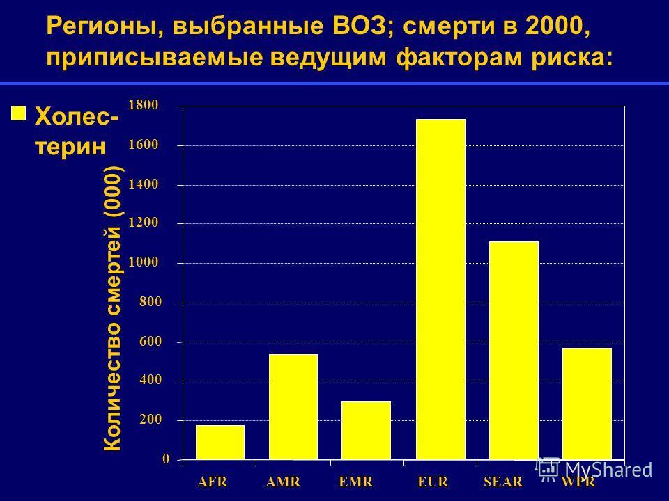 0 200 400 600 800 1000 1200 1400 1600 1800 AFRAMREMREURSEARWPR Холес- терин Регионы, выбранные ВОЗ; смерти в 2000, приписываемые ведущим факторам риска: Количество смертей (000)
