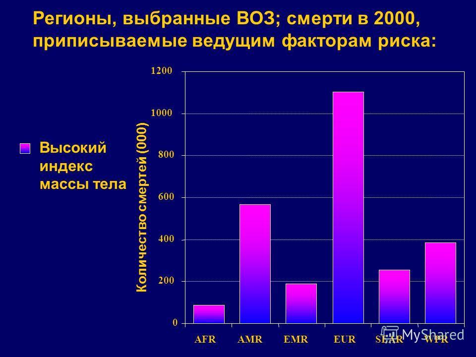 0 200 400 600 800 1000 1200 AFRAMREMREURSEARWPR Высокий индекс массы тела Регионы, выбранные ВОЗ; смерти в 2000, приписываемые ведущим факторам риска: Количество смертей (000)