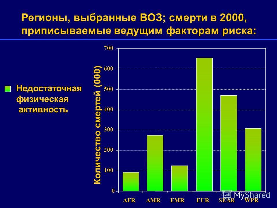 0 100 200 300 400 500 600 700 AFRAMREMREURSEAR WPR Недостаточная физическая активность Регионы, выбранные ВОЗ; смерти в 2000, приписываемые ведущим факторам риска: Количество смертей (000)