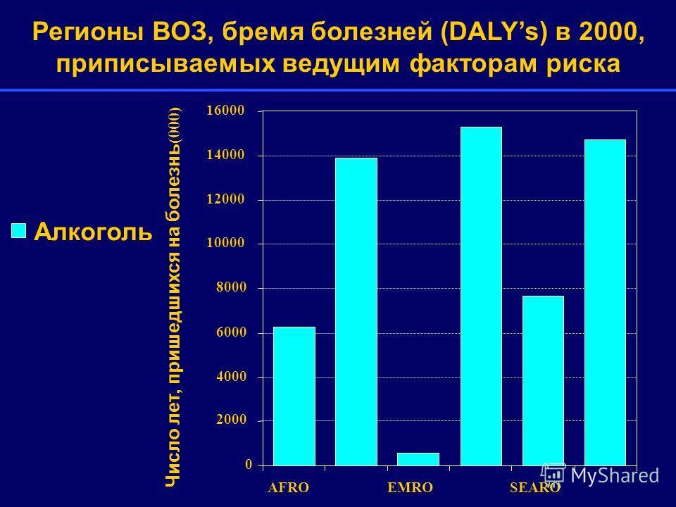 0 2000 4000 6000 8000 10000 12000 14000 16000 AFROEMROSEARO Алкоголь Регионы ВОЗ, бремя болезней (DALYs) в 2000, приписываемых ведущим факторам риска Число лет, пришедшихся на болезнь (000)