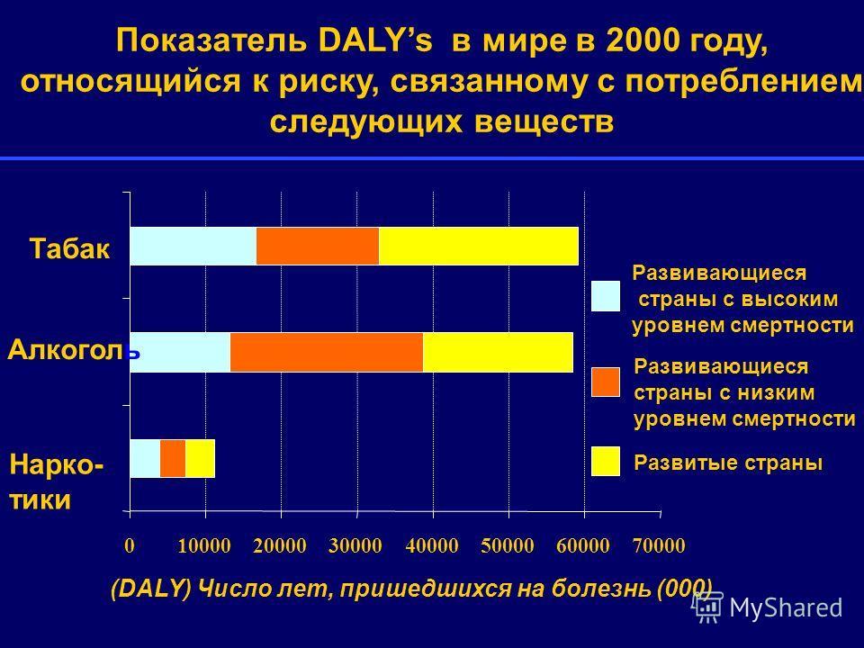 010000200003000040000500006000070000 Нарко- тики Алкоголь Табак Развивающиеся страны с высоким уровнем смертности Развивающиеся страны с низким уровнем смертности Развитые страны Показатель DALYs в мире в 2000 году, относящийся к риску, связанному с