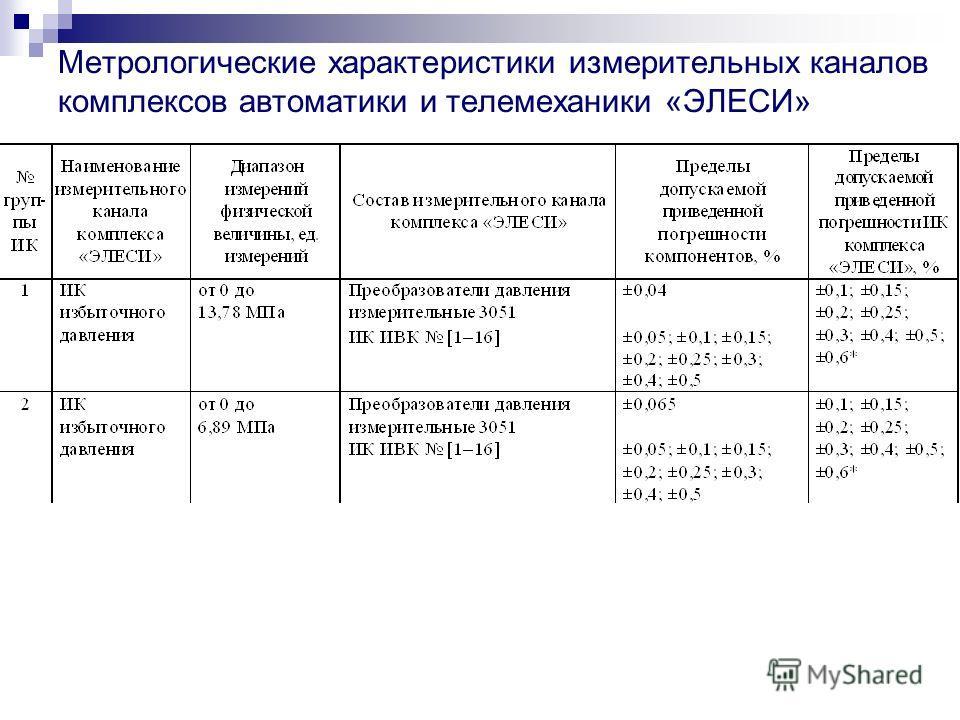 Метрологические характеристики измерительных каналов комплексов автоматики и телемеханики «ЭЛЕСИ»