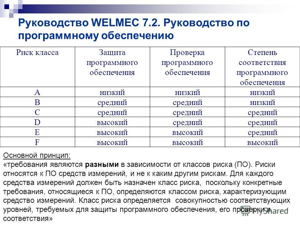 Руководство WELMEC 7.2. Руководство по программному обеспечению Риск классаЗащита программного обеспечения Проверка программного обеспечения Степень соответствия программного обеспечения Aнизкий Bсредний низкий Cсредний Dвысокийсредний Eвысокий средн