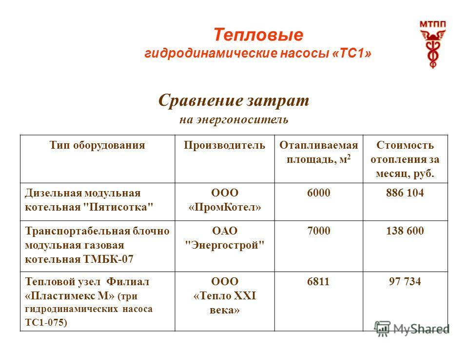 Тепловые гидродинамические насосы «ТС1» Сравнение затрат на энергоноситель Тип оборудованияПроизводительОтапливаемая площадь, м 2 Стоимость отопления за месяц, руб. Дизельная модульная котельная