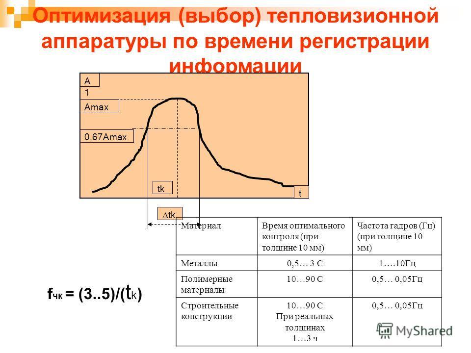 Оптимизация (выбор) тепловизионной аппаратуры по времени регистрации информации А1 А1А1 t Amax 0,67Amax tk Δ tk f чк = (3..5)/( t k ) МатериалВремя оптимального контроля (при толщине 10 мм) Частота гадров (Гц) (при толщине 10 мм) Металлы0,5… 3 С1….10