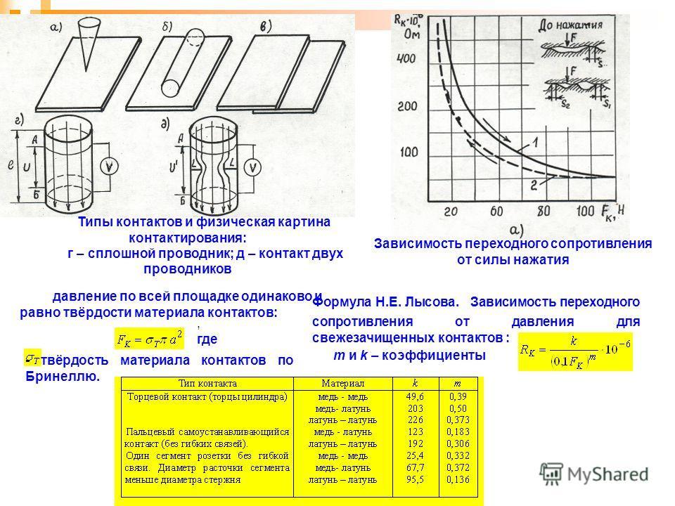 Типы контактов и физическая картина контактирования: г – сплошной проводник; д – контакт двух проводников Зависимость переходного сопротивления от силы нажатия давление по всей площадке одинаково и равно твёрдости материала контактов:, где - твёрдост