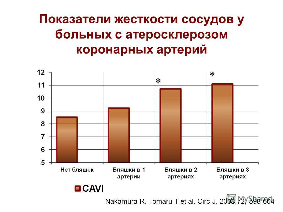 Показатели жесткости сосудов у больных с атеросклерозом коронарных артерий * * Nakamura R, Tomaru T et al. Circ J. 2008,72, 598-604