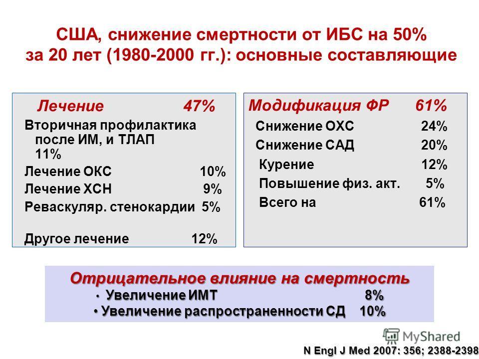 США, снижение смертности от ИБС на 50% за 20 лет (1980-2000 гг.): основные составляющие Лечение 47% Вторичная профилактика после ИМ, и ТЛАП 11% Лечение ОКС 10% Лечение ХСН 9% Реваскуляр. стенокардии 5% Другое лечение 12% Отрицательное влияние на смер