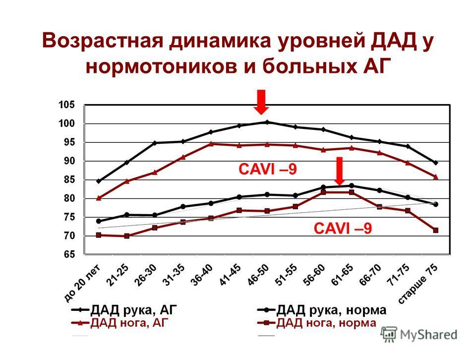 Возрастная динамика уровней ДАД у нормотоников и больных АГ СAVI –9