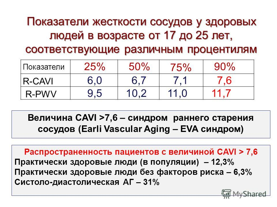 Показатели жесткости сосудов у здоровых людей в возрасте от 17 до 25 лет, соответствующие различным процентилям Показатели 25% 50% 75% 90% R-CAVI 6,0 6,7 7,1 7,6 R-PWV 9,5 10,2 11,0 11,7 Величина CAVI >7,6 – синдром раннего старения сосудов (Earli Va