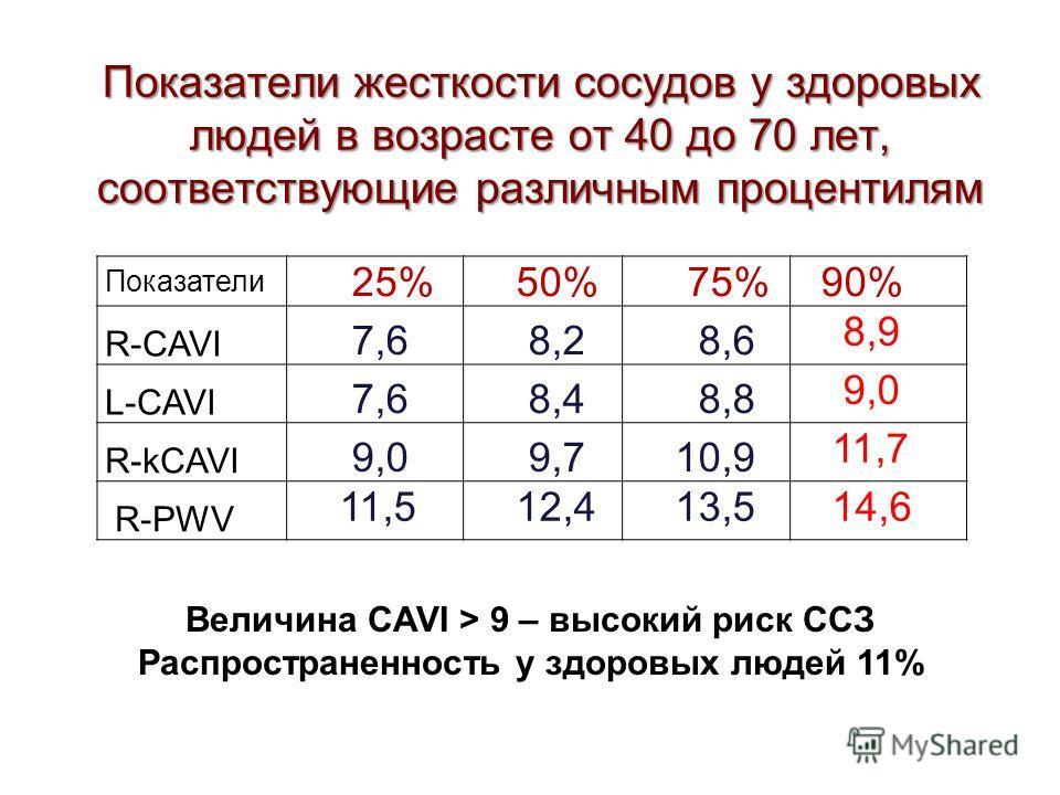 Показатели жесткости сосудов у здоровых людей в возрасте от 40 до 70 лет, соответствующие различным процентилям Показатели 25% 50% 75% 90% R-CAVI 7,6 8,2 8,6 8,9 L-CAVI 7,6 8,4 8,8 9,0 R-kCAVI 9,0 9,7 10,9 11,7 R-PWV 11,5 12,4 13,5 14,6 Величина CAVI