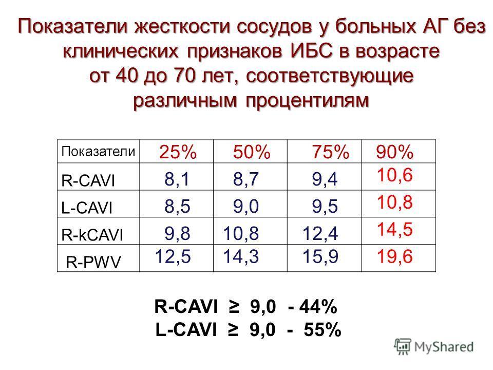 Показатели жесткости сосудов у больных АГ без клинических признаков ИБС в возрасте от 40 до 70 лет, соответствующие различным процентилям Показатели 25% 50% 75% 90% R-CAVI 8,1 8,7 9,4 10,6 L-CAVI 8,5 9,0 9,5 10,8 R-kCAVI 9,8 10,8 12,4 14,5 R-PWV 12,5