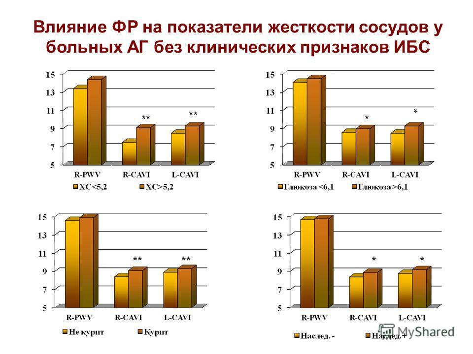 Влияние ФР на показатели жесткости сосудов у больных АГ без клинических признаков ИБС ** * *