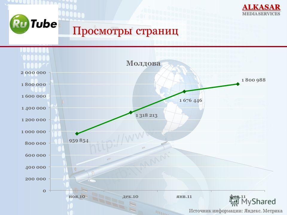 Просмотры страниц Источник информации: Яндекс. Метрика