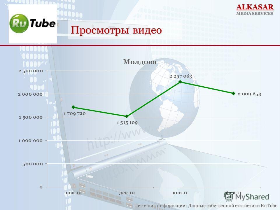 Просмотры видео Источник информации: Данные собственной статистики RuTube
