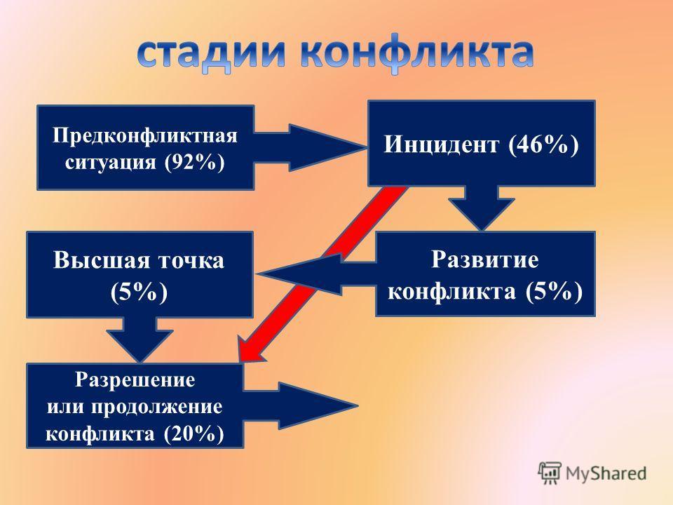 Предконфликтная ситуация (92%) Высшая точка (5%) Разрешение или продолжение конфликта (20%) Инцидент (46%) Развитие конфликта (5%)