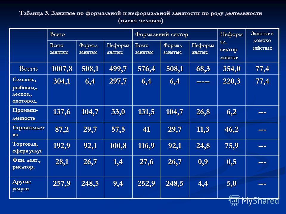 Таблица 3. Занятые по формальной и неформальной занятости по роду деятельности (тысяч человек) Всего Формальный сектор Неформ ал. сектор занятые Занятые в домохо зяйствах Всего занятые Формал. занятые Неформз анятые Всего занятые Формал. занятые Нефо
