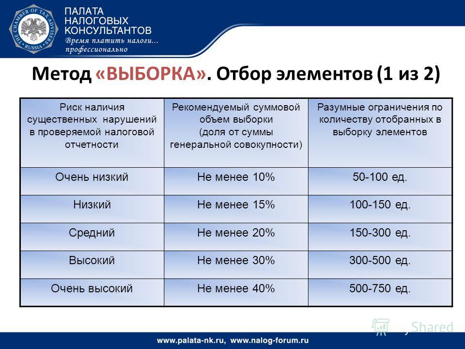 Метод «ВЫБОРКА». Отбор элементов (1 из 2) Риск наличия существенных нарушений в проверяемой налоговой отчетности Рекомендуемый суммовой объем выборки (доля от суммы генеральной совокупности) Разумные ограничения по количеству отобранных в выборку эле