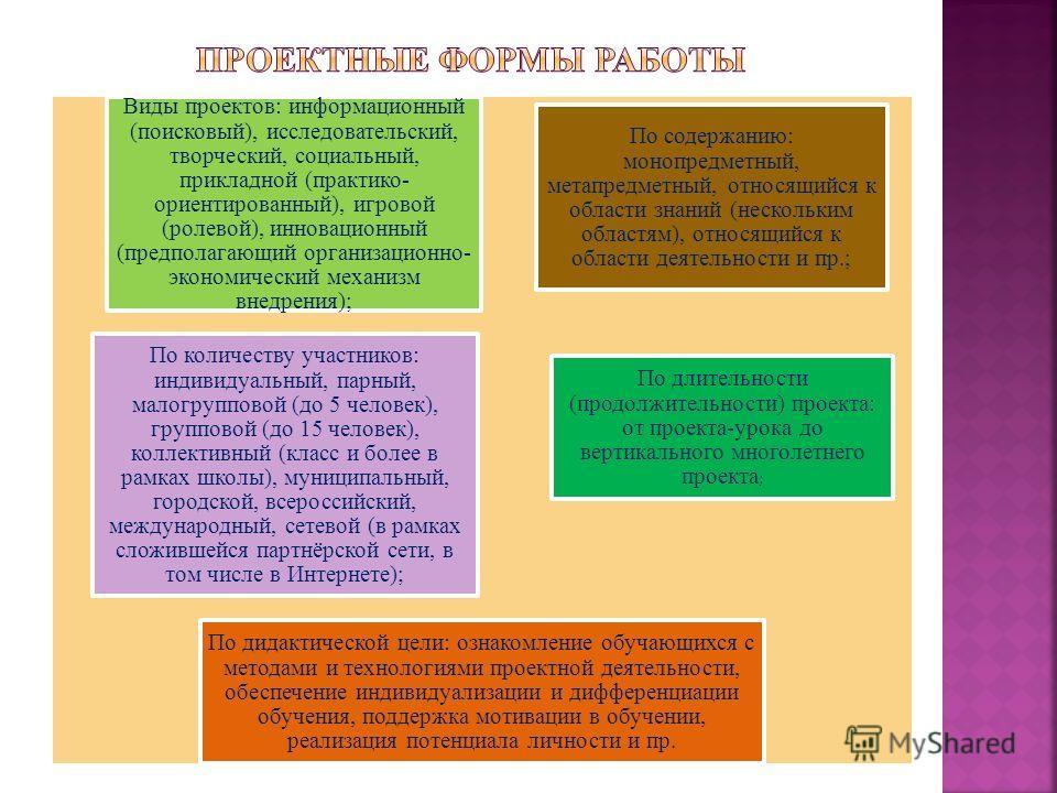 Виды проектов: информационный (поисковый), исследовательский, творческий, социальный, прикладной (практико- ориентированный), игровой (ролевой), инновационный (предполагающий организационно- экономический механизм внедрения); По содержанию: монопредм
