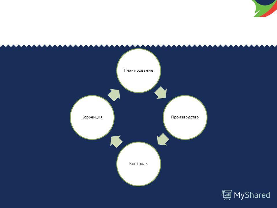 ПланированиеПроизводствоКонтрольКоррекция