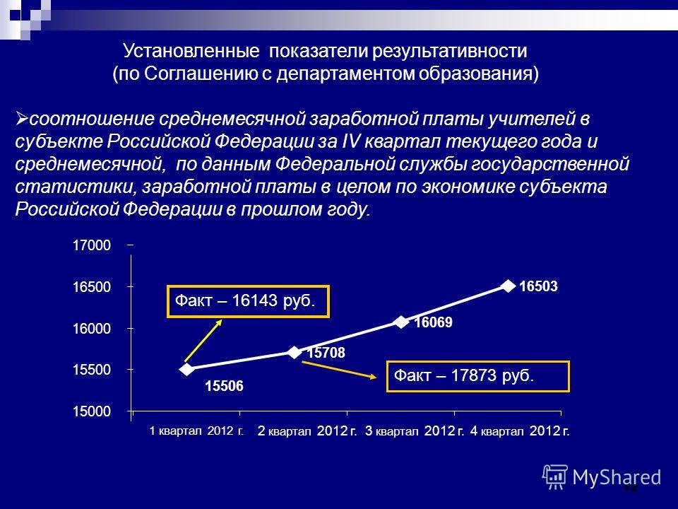 12 Установленные показатели результативности (по Соглашению с департаментом образования) соотношение среднемесячной заработной платы учителей в субъекте Российской Федерации за IV квартал текущего года и среднемесячной, по данным Федеральной службы г