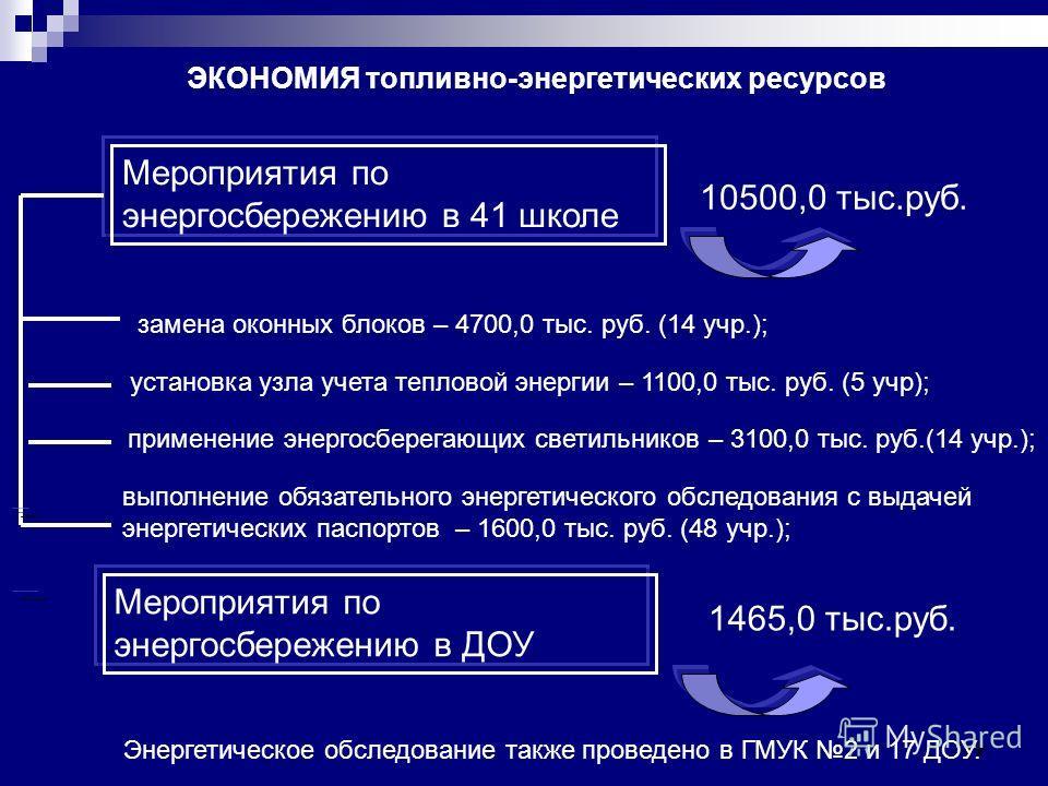 17 Энергетическое обследование также проведено в ГМУК 2 и 17 ДОУ. Мероприятия по энергосбережению в 41 школе 10500,0 тыс.руб. замена оконных блоков – 4700,0 тыс. руб. (14 учр.); установка узла учета тепловой энергии – 1100,0 тыс. руб. (5 учр); примен