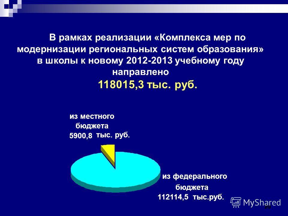 20 В рамках реализации «Комплекса мер по модернизации региональных систем образования» в школы к новому 2012-2013 учебному году направлено 118015,3 тыс. руб. из местного бюджета 5900,8 тыс. руб. из федерального бюджета 112114,5 тыс.руб.