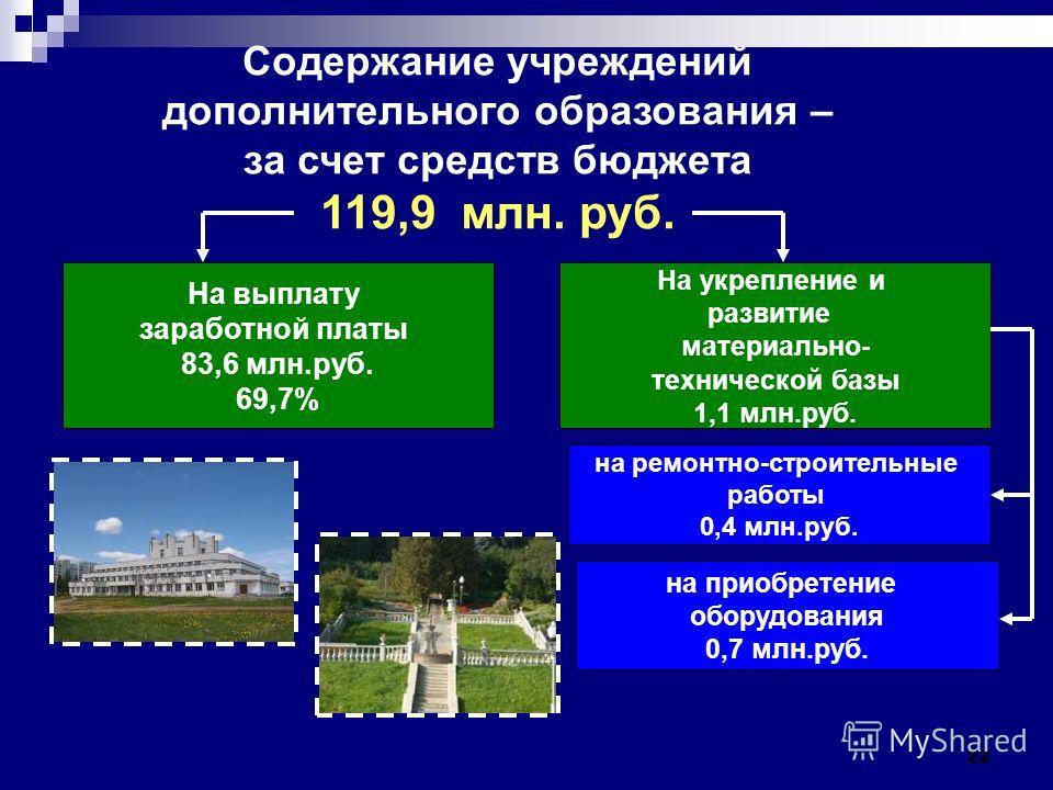 22 Содержание учреждений дополнительного образования – за счет средств бюджета 119,9 млн. руб. На выплату заработной платы 83,6 млн.руб. 69,7% на ремонтно-строительные работы 0,4 млн.руб. На укрепление и развитие материально- технической базы 1,1 млн