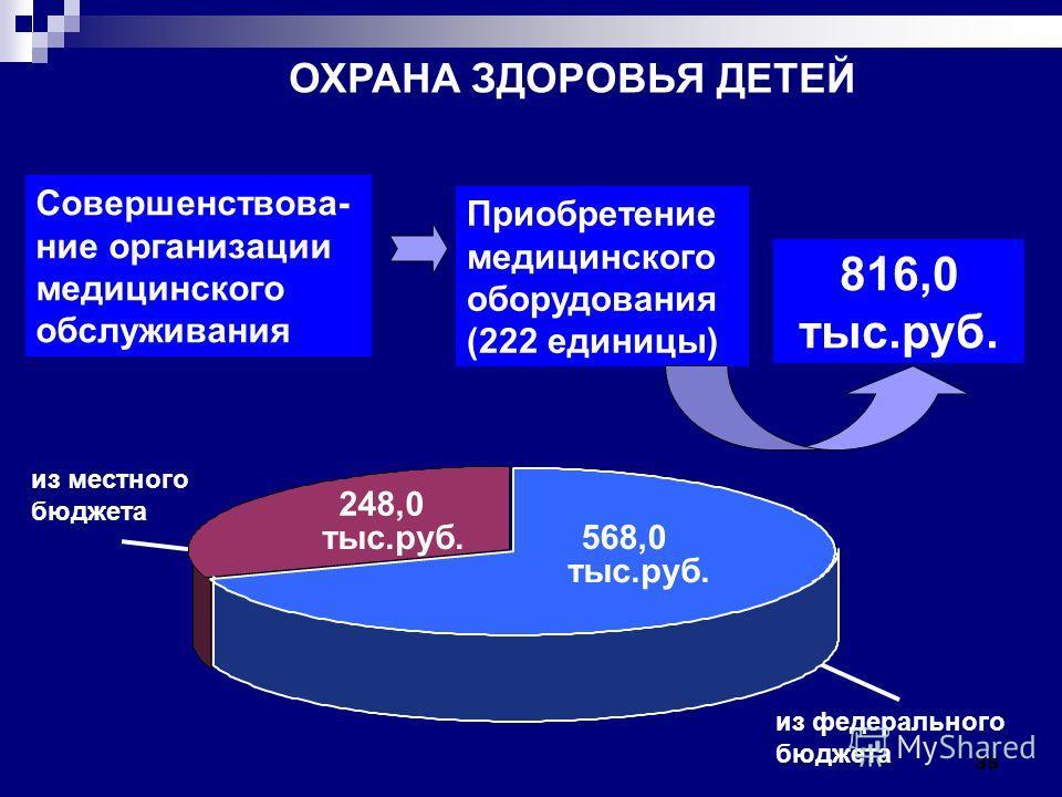 35 Совершенствова- ние организации медицинского обслуживания Приобретение медицинского оборудования (222 единицы) 816,0 тыс.руб. ОХРАНА ЗДОРОВЬЯ ДЕТЕЙ из местного бюджета 248,0 тыс.руб.568,0 из федерального бюджета тыс.руб.