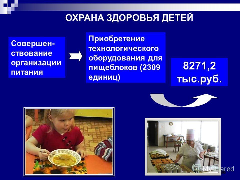 36 Совершен- ствование организации питания Приобретение технологического оборудования для пищеблоков (2309 единиц) 8271,2 тыс.руб. ОХРАНА ЗДОРОВЬЯ ДЕТЕЙ