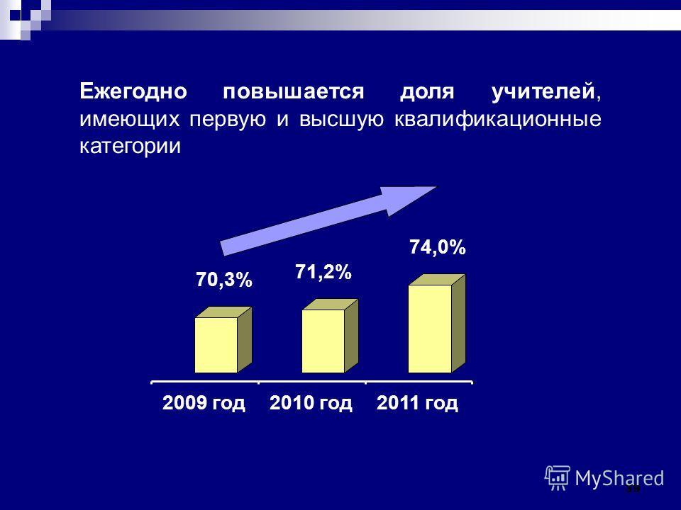 39 Ежегодно повышается доля учителей, имеющих первую и высшую квалификационные категории 70,3% 71,2% 74,0% 2009 год2010 год2011 год