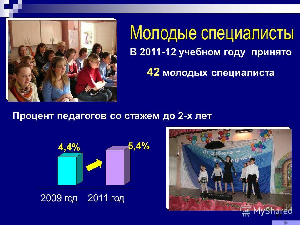 41 В 2011-12 учебном году принято 42 молодых специалиста Процент педагогов со стажем до 2-х лет 4,4% 5,4% 2009 год2011 год