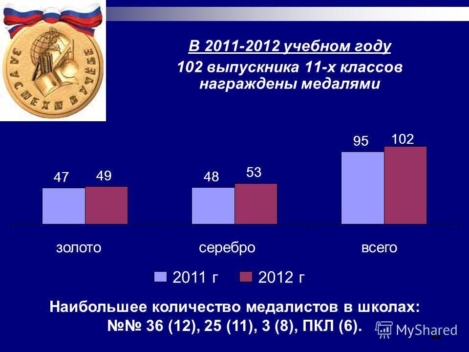 44 В 2011-2012 учебном году 102 выпускника 11-х классов награждены медалями Наибольшее количество медалистов в школах: 36 (12), 25 (11), 3 (8), ПКЛ (6). 47 48 95 49 53 102 золотосеребровсего 2011 г2012 г