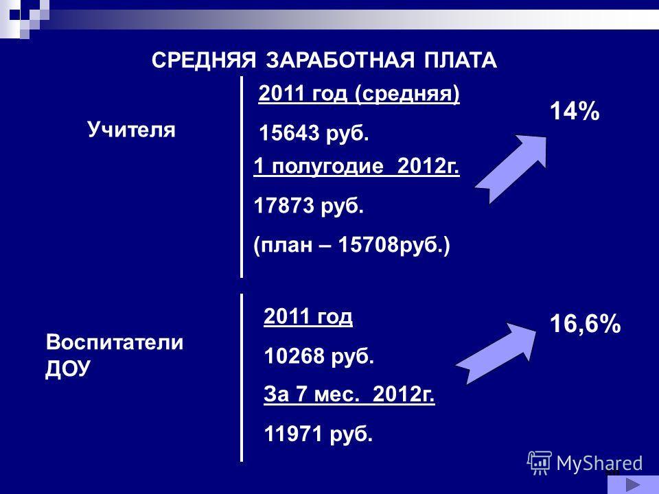 50 СРЕДНЯЯ ЗАРАБОТНАЯ ПЛАТА Учителя 2011 год (средняя) 15643 руб. 14% 1 полугодие 2012г. 17873 руб. (план – 15708руб.) Воспитатели ДОУ 2011 год 10268 руб. За 7 мес. 2012г. 11971 руб. 16,6%