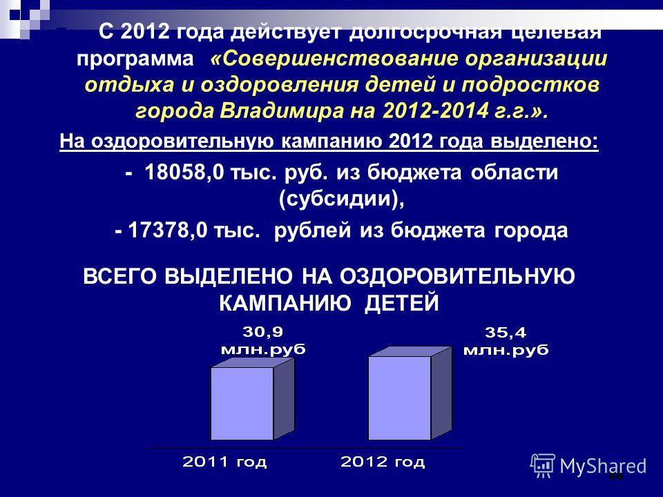66 С 2012 года действует долгосрочная целевая программа «Совершенствование организации отдыха и оздоровления детей и подростков города Владимира на 2012-2014 г.г.». На оздоровительную кампанию 2012 года выделено: - 18058,0 тыс. руб. из бюджета област