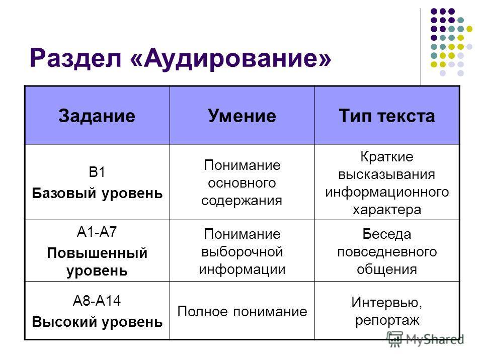 Раздел «Аудирование» ЗаданиеУмениеТип текста В1 Базовый уровень Понимание основного содержания Краткие высказывания информационного характера А1-А7 Повышенный уровень Понимание выборочной информации Беседа повседневного общения А8-А14 Высокий уровень