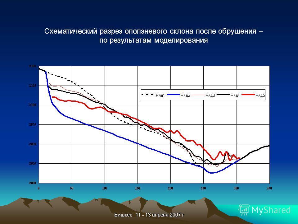 Бишкек 11 - 13 апреля 2007 г Схематический разрез оползневого склона после обрушения – по результатам моделирования