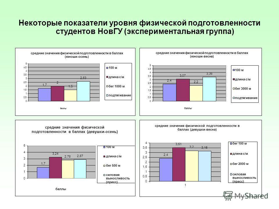Некоторые показатели уровня физической подготовленности студентов НовГУ (экспериментальная группа)
