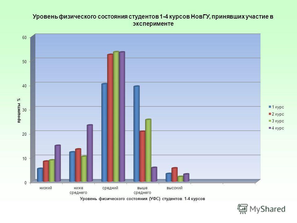 Уровень физического состояния студентов 1-4 курсов НовГУ, принявших участие в эксперименте