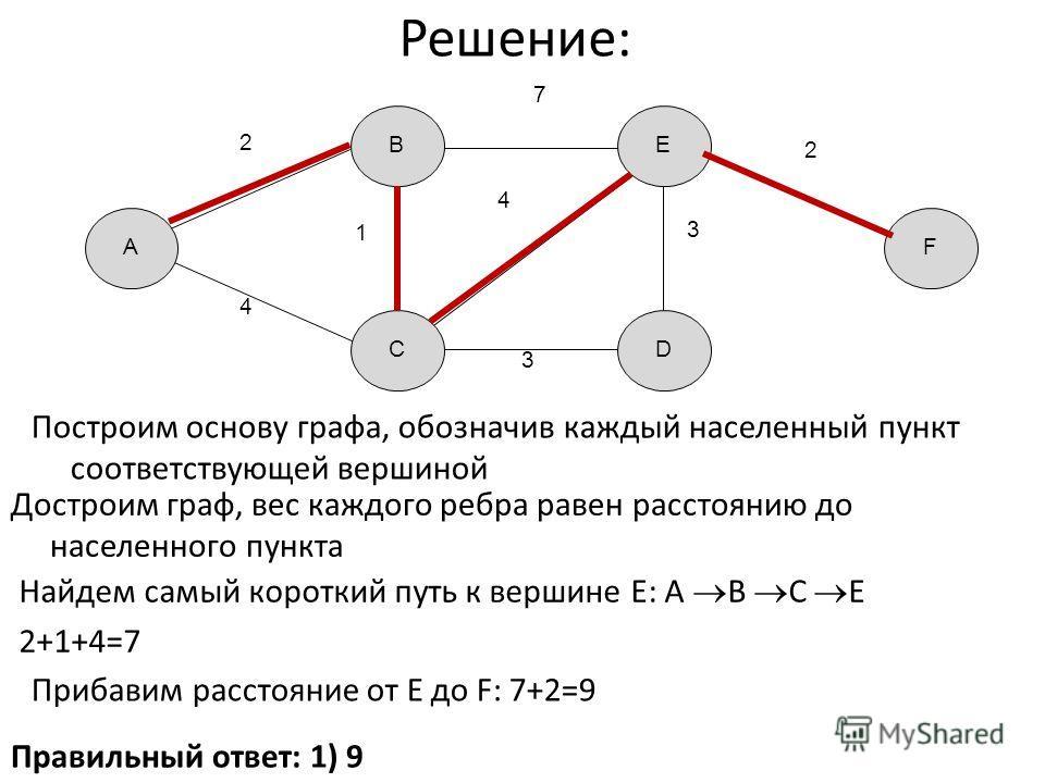 Решение: Правильный ответ: 1) 9 D FA B C E 2 4 7 1 3 4 3 2 Построим основу графа, обозначив каждый населенный пункт соответствующей вершиной Достроим граф, вес каждого ребра равен расстоянию до населенного пункта Найдем самый короткий путь к вершине