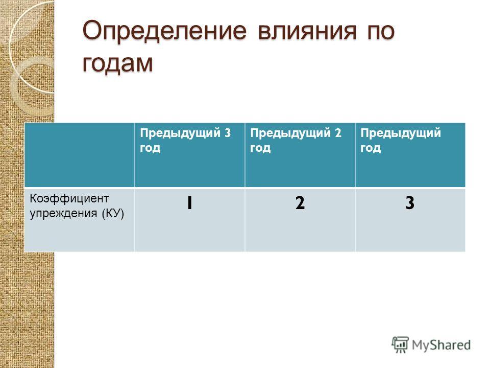 Определение влияния по годам Предыдущий 3 год Предыдущий 2 год Предыдущий год Коэффициент упреждения ( КУ ) 123