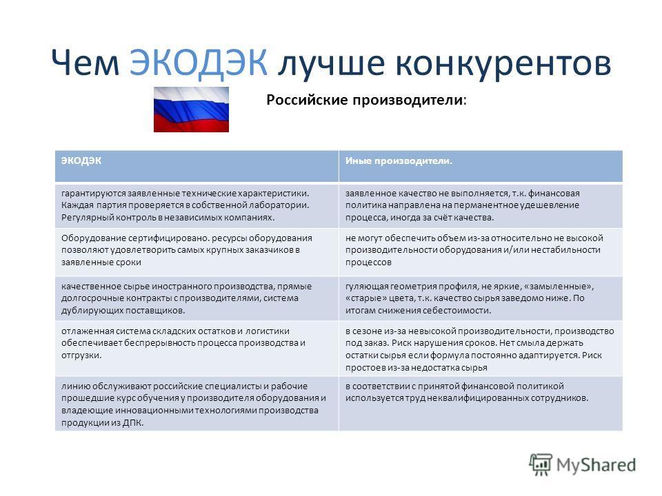 Чем ЭКОДЭК лучше конкурентов Российские производители: ЭКОДЭКИные производители. гарантируются заявленные технические характеристики. Каждая партия проверяется в собственной лаборатории. Регулярный контроль в независимых компаниях. заявленное качеств