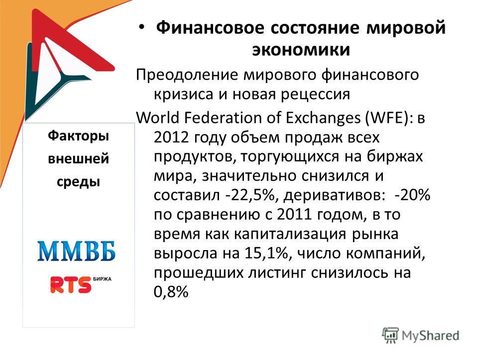 Финансовое состояние мировой экономики Преодоление мирового финансового кризиса и новая рецессия World Federation of Exchanges (WFE): в 2012 году объем продаж всех продуктов, торгующихся на биржах мира, значительно снизился и составил -22,5%, дериват