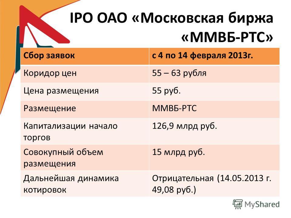IPO ОАО «Московская биржа «ММВБ-РТС» Сбор заявокс 4 по 14 февраля 2013г. Коридор цен55 – 63 рубля Цена размещения55 руб. РазмещениеММВБ-РТС Капитализации начало торгов 126,9 млрд руб. Совокупный объем размещения 15 млрд руб. Дальнейшая динамика котир