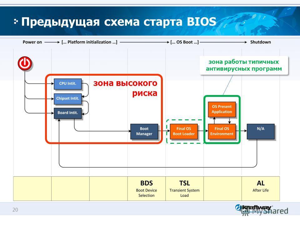 20 Предыдущая схема старта BIOS зона высокого риска зона работы типичных антивирусных программ