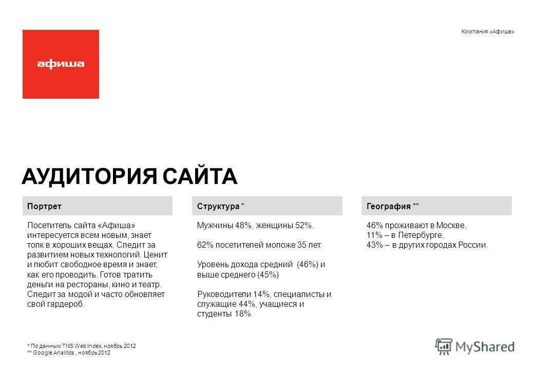 Компания «Афиша» АУДИТОРИЯ САЙТА Структура * Мужчины 48%, женщины 52%. 62% посетителей моложе 35 лет. Уровень дохода средний (46%) и выше среднего (45%) Руководители 14%, специалисты и служащие 44%, учащиеся и студенты 18%. География ** 46% проживают