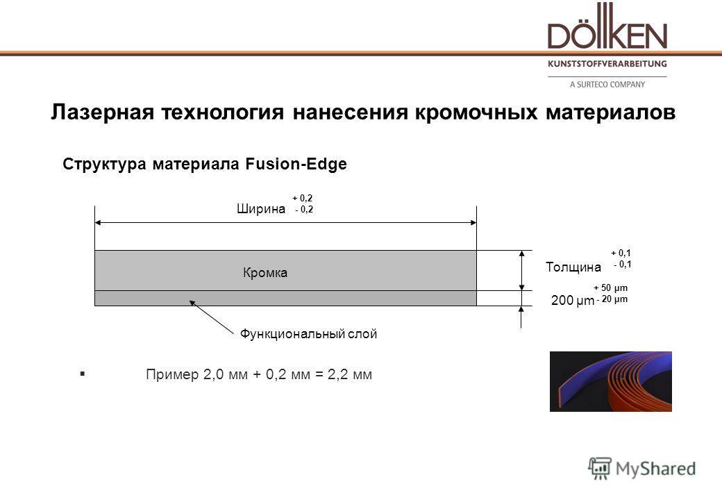 Структура материала Fusion-Edge Пример 2,0 мм + 0,2 мм = 2,2 мм Лазерная технология нанесения кромочных материалов Кромка Ширина Толщина 200 µm Функциональный слой + 0,2 - 0,2 + 50 µm - 20 µm + 0,1 - 0,1