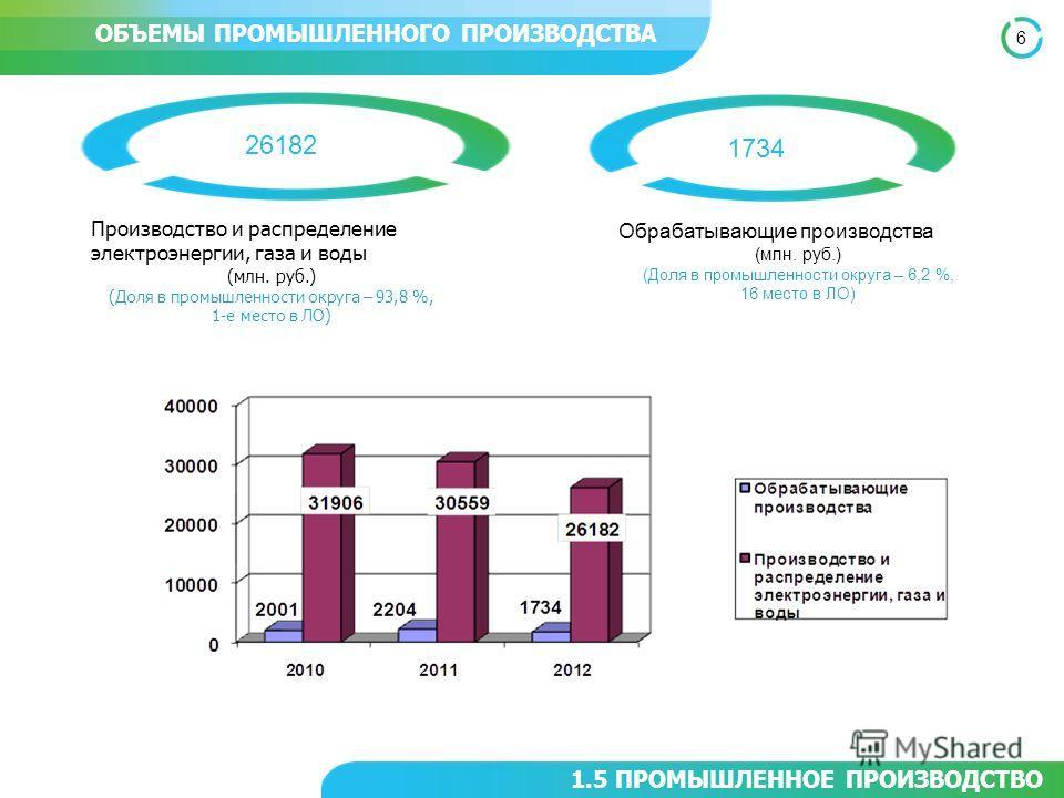 6 1.5 ПРОМЫШЛЕННОЕ ПРОИЗВОДСТВО ОБЪЕМЫ ПРОМЫШЛЕННОГО ПРОИЗВОДСТВА 1734 Производство и распределение электроэнергии, газа и воды (млн. руб.) (Доля в промышленности округа – 93,8 %, 1-е место в ЛО) 26182 Обрабатывающие производства (млн. руб.) (Доля в