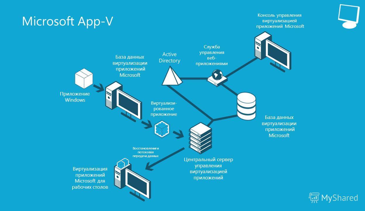 16 Microsoft App-V База данных виртуализации приложений Microsoft База данных виртуализации приложений Microsoft Приложение Windows Виртуализи- рованное приложение Виртуализация приложений Microsoft для рабочих столов Центральный сервер управления ви